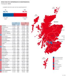 EscociaReferendum