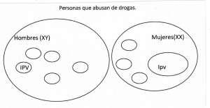 CausIPVDrogas